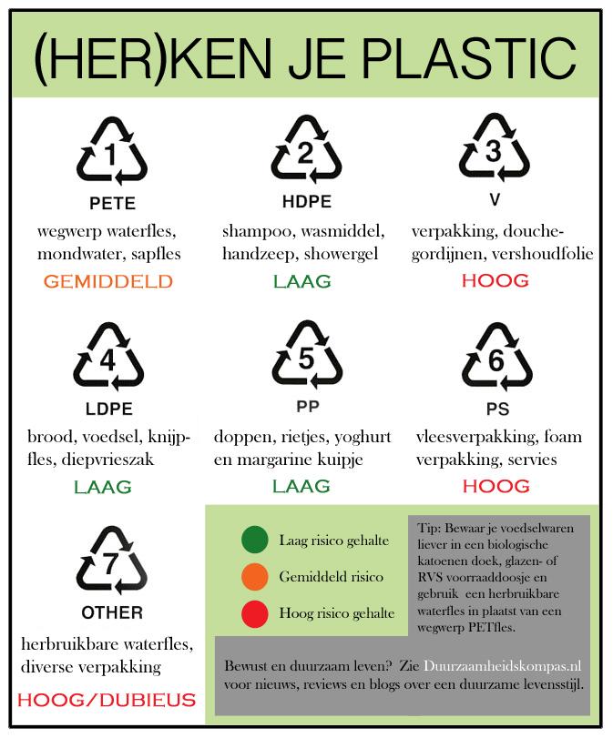 herken-je-plastic-duurzaamheidskompas-plastic-codes