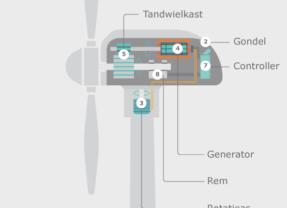Zo werkt een windmolen